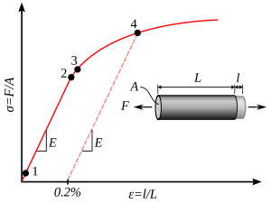 Spanning rekdiagram
